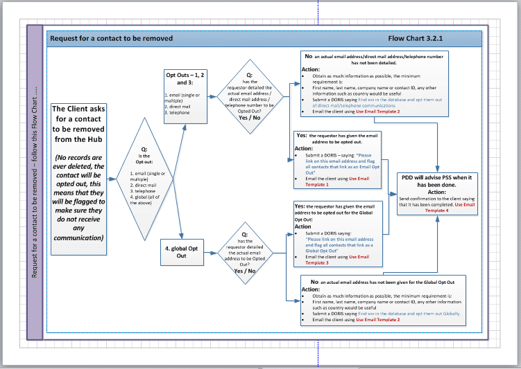 example-of-a-business-process-flow-chart - Blake Consultants on create process flow chart, capture process flow chart, design process flow chart, support process flow chart, state process flow chart, demand process flow chart, draw process flow chart, review process flow chart,