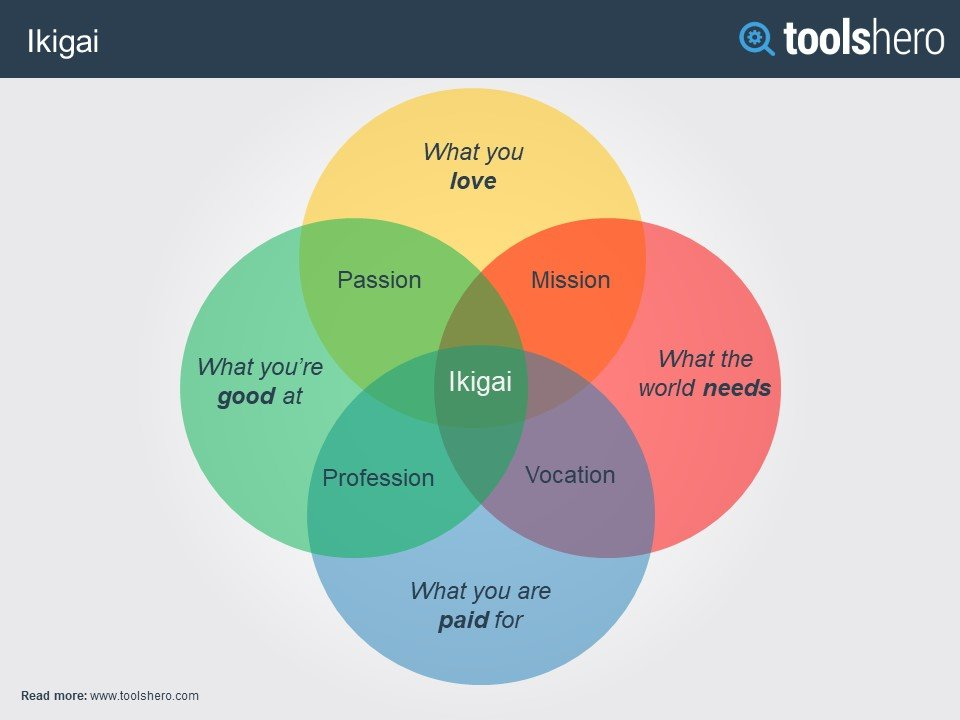 Ikigai: Find Your Life's Purpose by del Toolshero